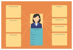 After a thorough analysis of your customer segments, you can determine who you should serve and ignore. Then create customer personas for each of the selected customer segments. Personas Design, Service Blueprint, Customer Persona, Business Model Canvas, Customer Experience, Business Planning, Need To Know, Profile, Templates