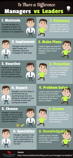 Elevate Your Sessions- 5 Day Challenge - Managers vs Leaders Infographic. Leadership Coaching, Leadership Roles, Leadership Qualities, Leadership Activities, Coaching Quotes, Educational Leadership, Types Of Leadership Styles, Leadership Competencies, Student Leadership