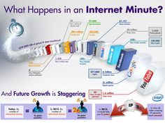 A minute on the internet
