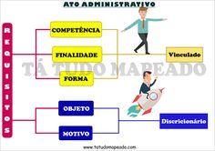 requisitos do ato administrativo