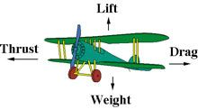 Fun Flight Facts for Kids: Enjoy a range or awesome facts related to flight. Learn about different types of aircraft, how planes fly, when the Wright Brothers first took off, which animals can fly and much more.