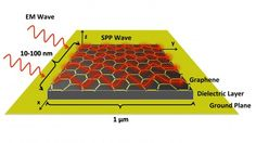 Graphene based nano-antennas may allow co-operating dust swarms