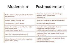Venn Diagram Modernism Vs Postmodernism