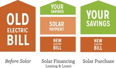 Investing in Solar - Financing Options