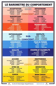 Business and management infographic & data visualisation barometre-comportement Infographic Description barometre-comportement French Expressions, Burn Out, Brain Gym, Understanding Anxiety, Learn French, French Language, Data Visualization, Positive Attitude, Self Development