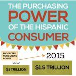 INFOGRAPHIC: The Purchasing Power of Hispanic Consumers