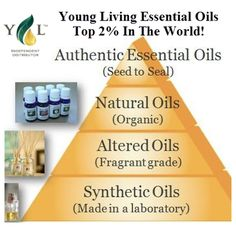 Out of all oils sold, young living provides the top 2% of them all #natural #oils #essentialoils #homeopathy Member number 1314387 https://www.youngliving.com/signup/?sponsorid=1314387=1314387