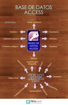 Base de Datos Access,  Angelica Deniz Serrano ontiveros, Esmeralda Lopez Morales, Miguel aldai Moreno Ramires