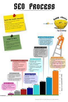 SEO Process Infographic