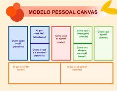 Modelo Pessoal Canvas