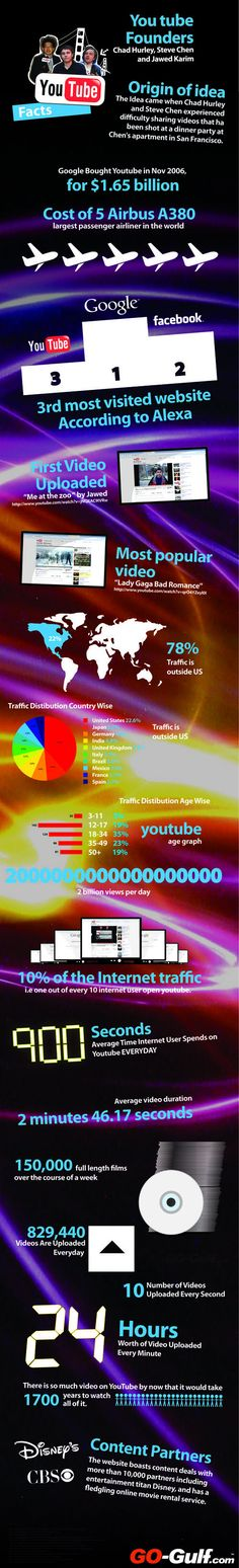 YouTube 2012 infographic