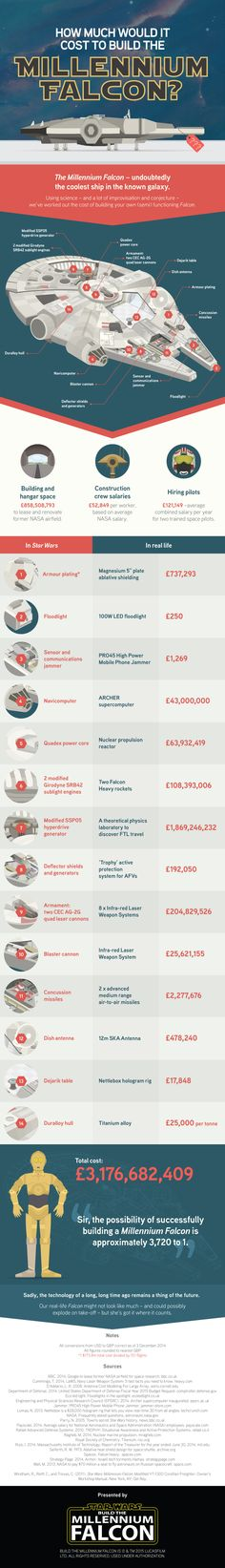 Infographic: How Much Would It Cost To Build The Millennium Falcon? - DesignTAXI.com