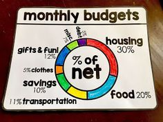 Financial Literacy Word Wall - closeup of the monthly budget wheel. of our net income should go to housing. This should include all bills. Word Wheel, Consumer Math, Math Word Walls, Self Advocacy, I Love Math, Psychology Programs, Math Words, Monthly Budget, Teaching Math
