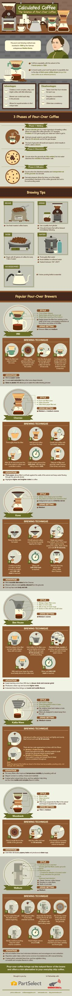 Pour over coffee is an intriguing alternative to the drip method or French press. As its name implies, it involves pouring small amounts of water through...