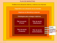 Plan de Marketing (repinned by @ricardollera)