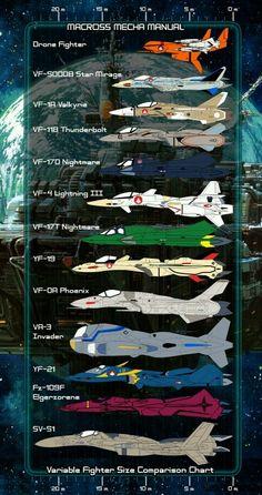 Veritech fighter types