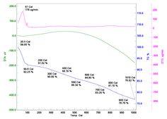 Figure 2: Thermo gravimetric curve (DTA, TGA, DTG)