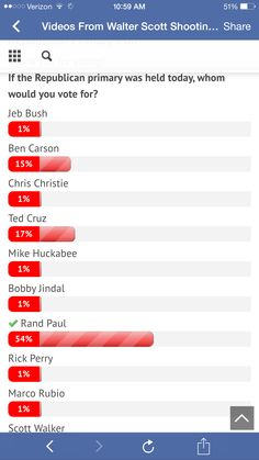 Every poll I see: #StandWithRand