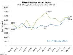 Marketing des apps : coûts en augmentation de 30% sur un an