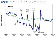 Infographic: Water consumption in Edmonton, Canada during Olympic gold medal hockey game Olympic Hockey, Olympic Gold Medals, Stages Of Writing, Writing Strategies, Line Graphs, Bar Graphs, Science Graph, Peace At Last, Teamwork And Collaboration
