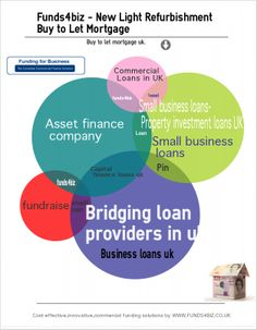 Business Loans -   As the economy continues to improve increasingly you will be asked to secure business loans both for start-up businesses and for the growth plans of trading concerns.  Business loans Uk