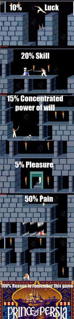 Retro Gaming Memories #PrinceofPersia