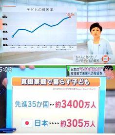 日本の子供の貧困率は16.3%、つまり6人に1人が貧困家庭の子供。先進35カ国の貧困状態の子供10人に1人は日本の子供。そういう国の状況を作っておいて「子供を産まないのが問題」という政治家の発言は思慮が足りないと思う。