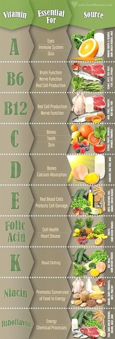 Vitamins and minerals in a paleo diet - Easy Paleo Recipes Quick Weight Loss Tips, How To Lose Weight Fast, Frittata, Slimming World, Healthy Drinks, Healthy Recipes, Eating Healthy, Clean Eating, Detox Drinks