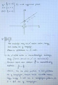 A mai példa azt mutatja be, hogy hogyan lehet a lenti függvényt ábrázolni koordináta rendszerben, táblázat nélkül.  Annyi kiegészítés még, hogy ha a meredekség minusz előjelű, akkor nem felfelé, hanem lefelé kell menni. Math Equations, Bridge