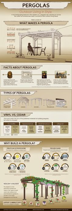 Everything You Need To Know About Pergolas Repinned by www.dwellus.com