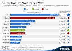 Die wertvollsten #Start-ups der Welt #uber #xiaomi #airbnb