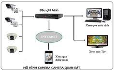 Lap dat camera quan sat hcmhttp://me.zing.vn/zb/dt/lapdatcameraquansathcm/19410613?from=category