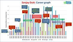 The rise and fall of Sanjay Dutt, the bollywood super star! #Scandal #crime #India #movies
