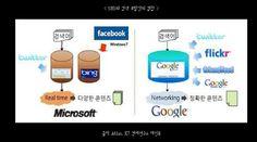SNS&검색 포털