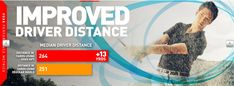 Improved driver distance while golfing Drug Free, Price Point, Insect Repellent, Range Of Motion, Pain Relief, Distance, Socks, Science, Golf