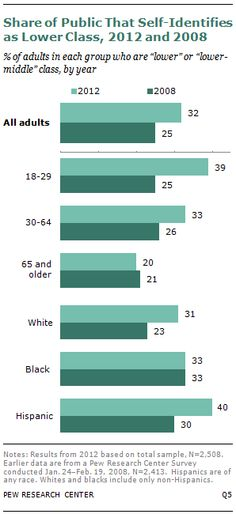 """Change from 2008-2012 of Percentage of People self-reporting being """"lower class"""""""