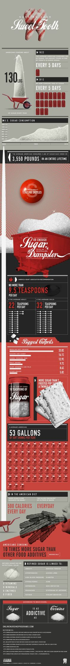 Nursing Your Sweet Tooth  Source: Online Nursing Programs  Everyone knows that excessive amounts of sugar is bad for you. But do you really know how much sugar you're eating? Sugar has started to take over everything we eat, as evidenced by how much more sugar we consume now than people did a hundred years ago. This cool infographic shows just some of the facts about sugar intake today.