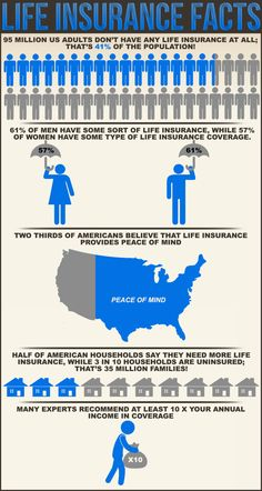 Life insurance is a contract between an insurance and an in insurer. The ultimate promise is that the insurer will pay a designated beneficiary a sum of money upon the death of the insured person. This infographic breakdown the importance of buying life insurance and the percent of Americans who have life insurance.