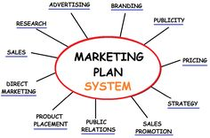 Marketing Ideas | Marketing ideas