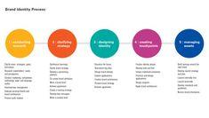 Brand identity process
