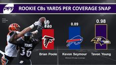UDFA CB Brian Poole had the best yards per coverage (min. 175 snaps) of rookie CBs last year  http://ift.tt/2s4odLH Submitted June 03 2017 at 10:21AM by caelan03 via reddit http://ift.tt/2qLnP0y