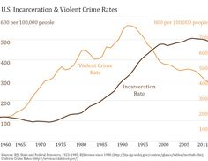 Graph of Incarceration Rates From 1970 To 2016 - Yahoo Search Results Yahoo Image Search Results