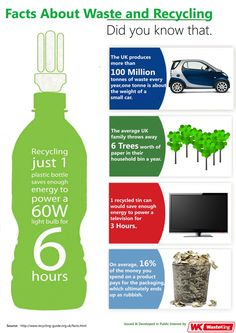 Facts About Waste and Recycling Recycling Facts, Recycling Bins, Earth Poster, Tonne, Small Cars, Did You Know, Knowing You, Infographic, Sustainability