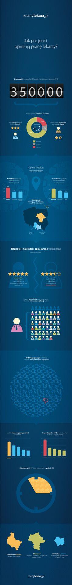 Jak pacjenci opiniują lekarzy, u których byli na wizycie? Ile opinii dodają i skąd pochodzą? Sprawdźcie!
