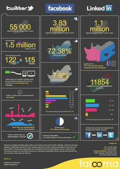 Social Media In South Africa | Visual.ly