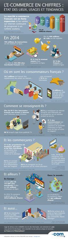 L'e-commerce en chiffres : état des lieux, usages et tendances , .com - Les Echos Business