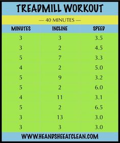 Workout - 40 Minutes Getting bored in the gym? Try this calorie blasting 40 minute treadmill routine!Getting bored in the gym? Try this calorie blasting 40 minute treadmill routine! Interval Training Workouts, Treadmill Workouts, Cardio Hiit, Butt Workouts, Incline Treadmill, Treadmill Running, Walking Workouts, Morning Workouts, Treadmill Routine