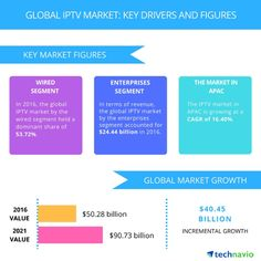 Technavio analysts have forecast that the global IPTV market will grow at a CAGR of almost 16% during the period 2017-2021, as the percentage of the world's population with broadband internet access rises over the upcoming years.