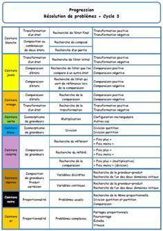 Proportionnalité - Cm1 - Cm2 - Approche - Tableaux - Coefficients - Exercices corrigés - Gestion ...
