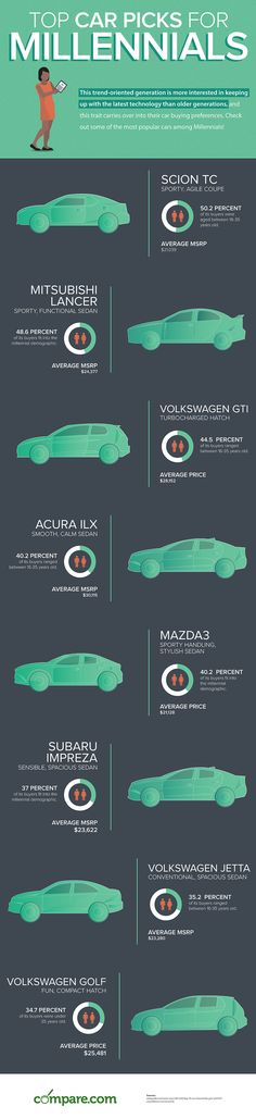 Top #Car Picks for #Millennials [#INFOGRAPHIC]
